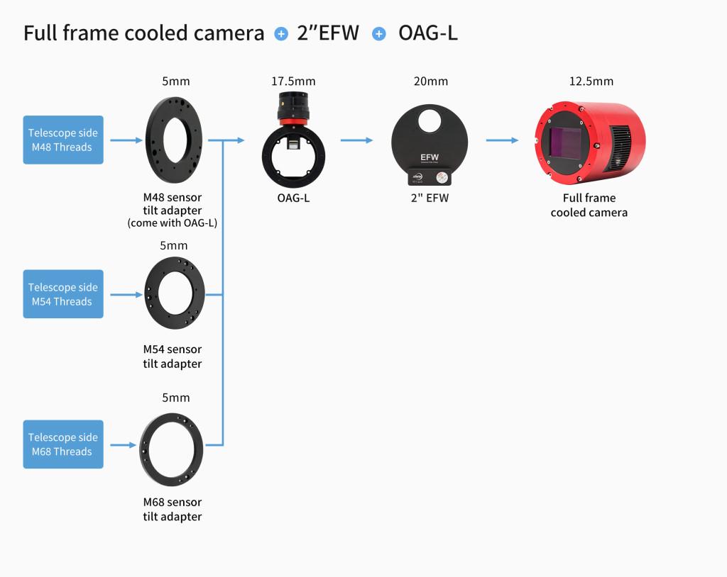 全画幅冷冻相机加OAGL连接方案-英文(1)