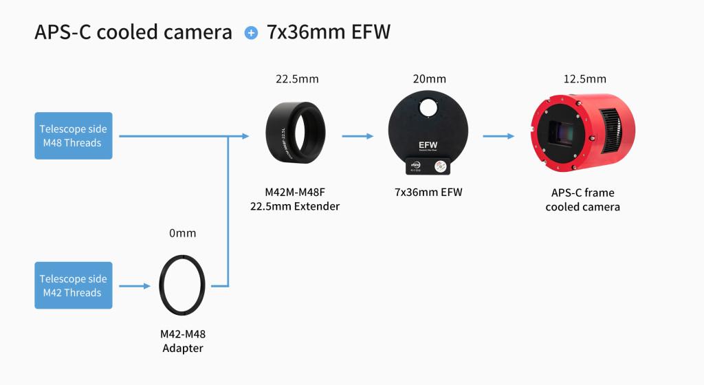 连接M42M-M48F-22.5L和36mm EFW-英文