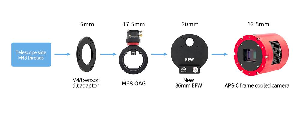 连接M68 OAG和新36mm EFW-英文