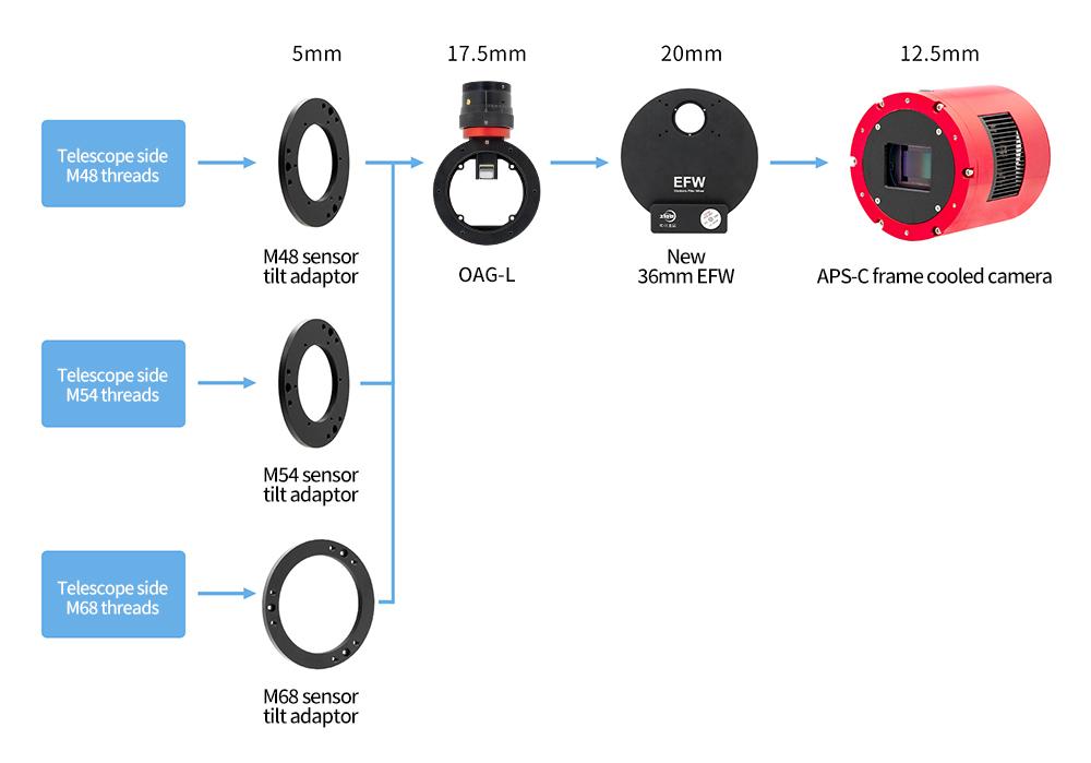 连接OAG-L和新36mm-EFW-英文
