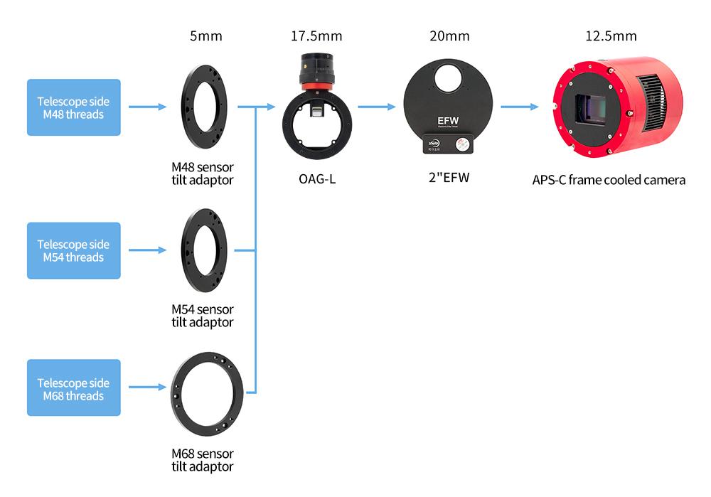 连接OAG-L和2寸EFW-英文