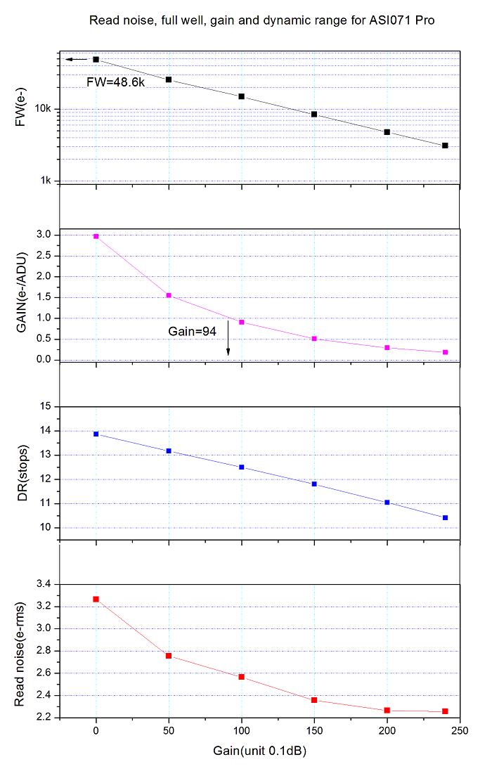 071Pro Gain RN DR FW vs gain