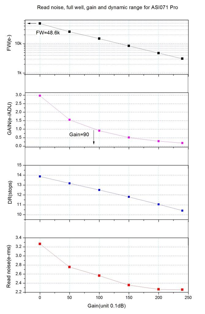 071Pro Gain RN DR FW vs gain(1)