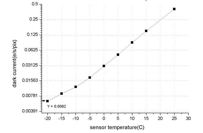 1600mc-cool dark current vs T