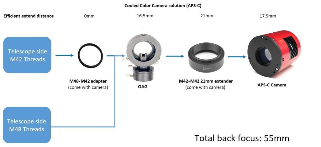 2600-55mm-backfous with OAG