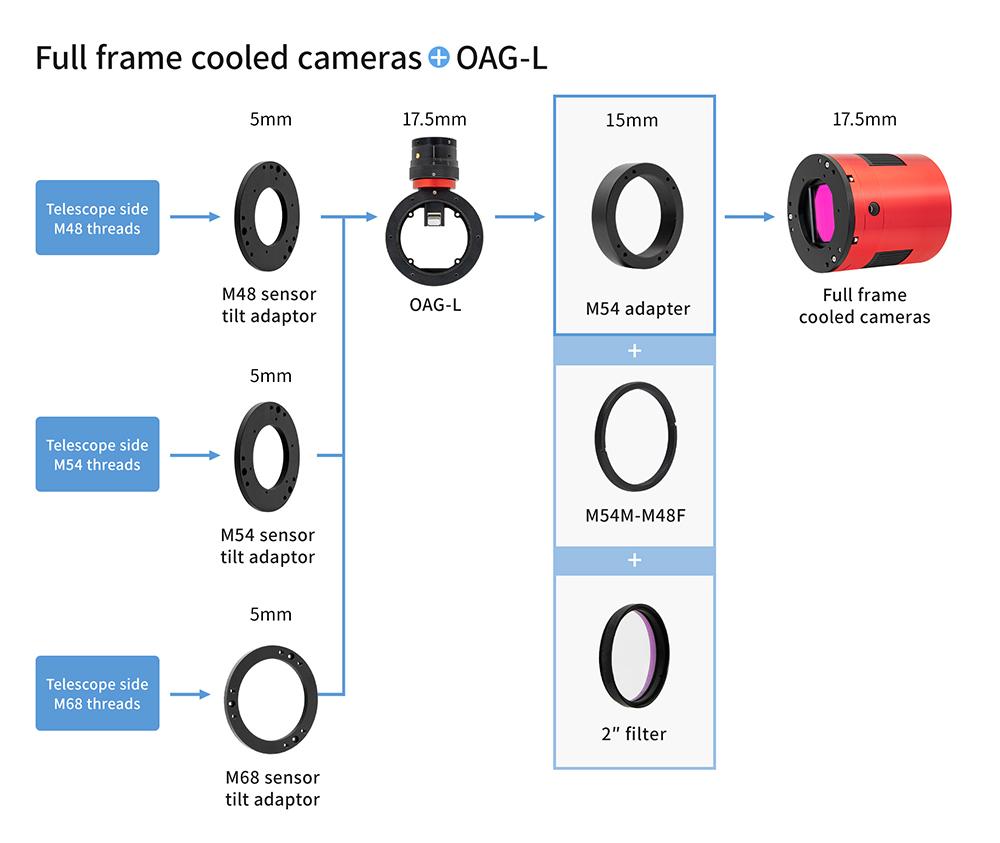 55mm back focal length-full frame cooled cameras