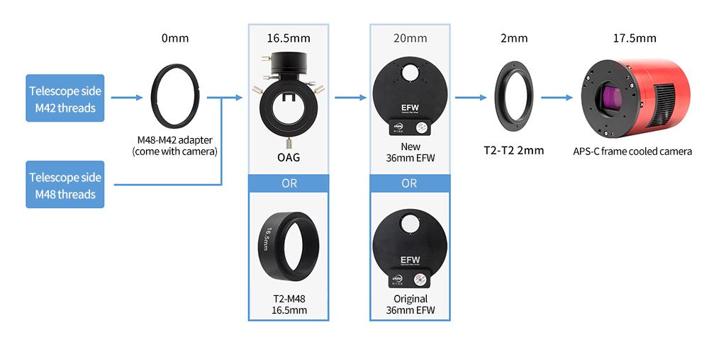 APS-C format camera + 36mm EFW + OAG