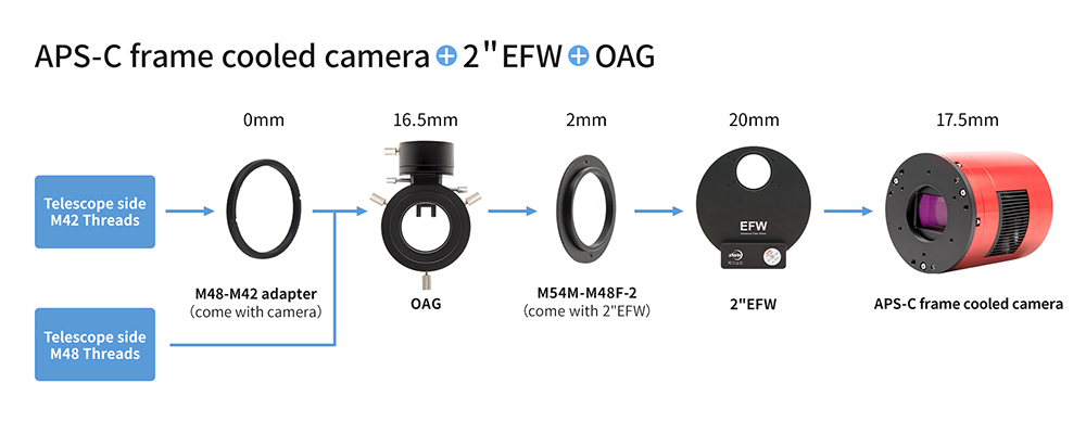 APS-C format cooled camera + 2inch EFW + OAG