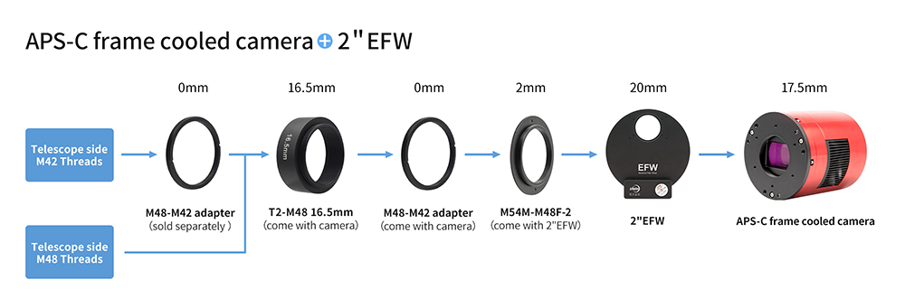 APS-C format cooled camera + 2inch EFW
