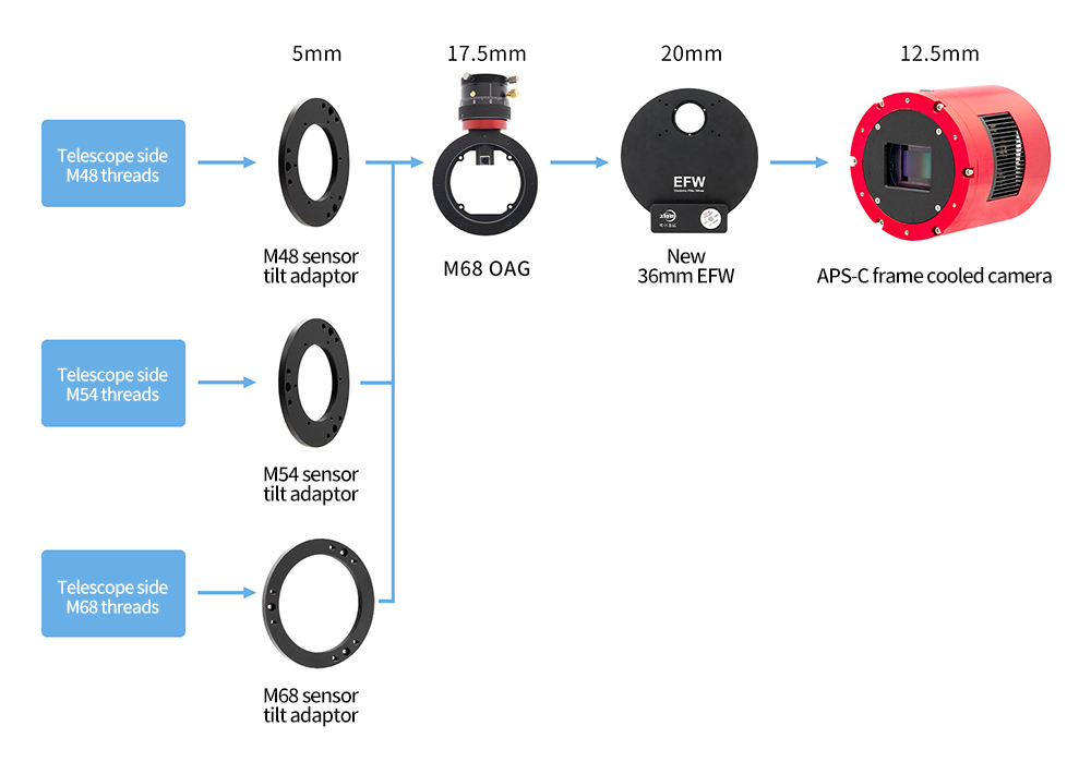APS-C format cooled camera + 36mm EFW + M68 OAG