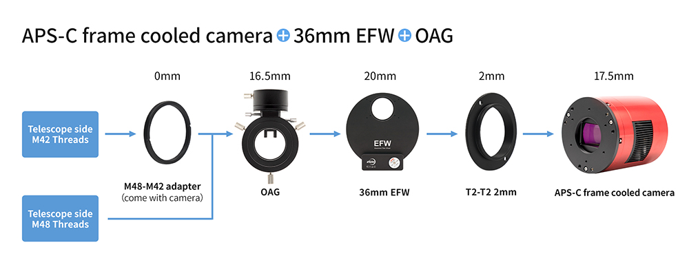 APS-C format cooled camera + 36mm EFW + OAG