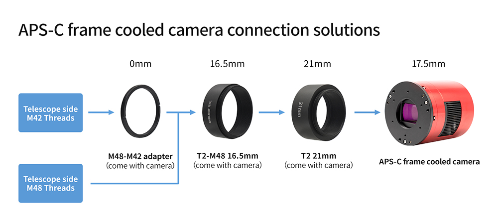 APS-C format cooled camera - 55mm back focus length solution
