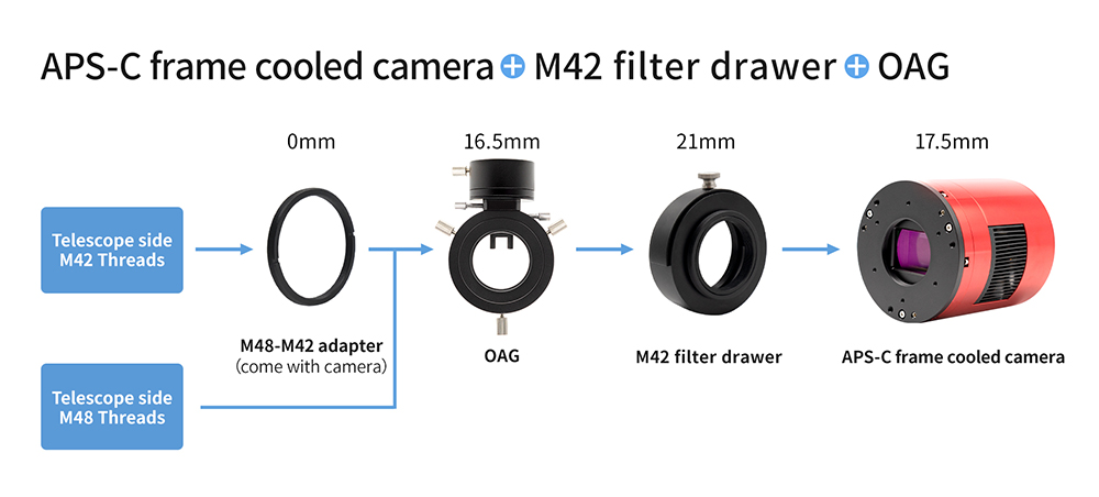 APS-C format cooled camera + M42 filter drawer + OAG