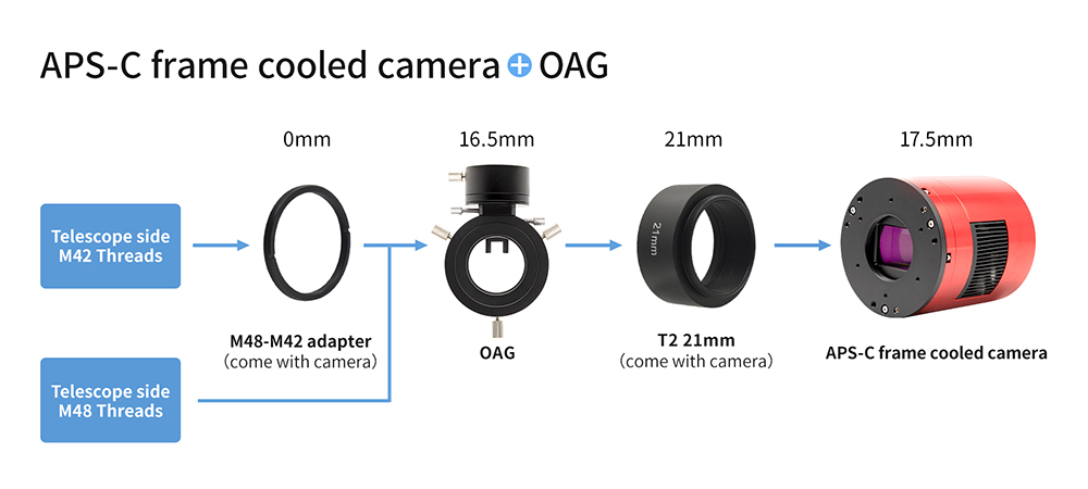 APS-C format cooled camera + OAG