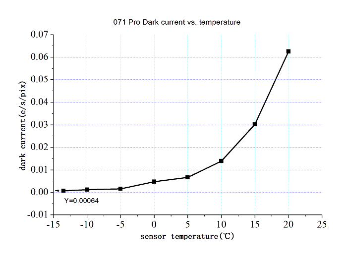 ASI071MCPro_darkcurrent-vs-temperature