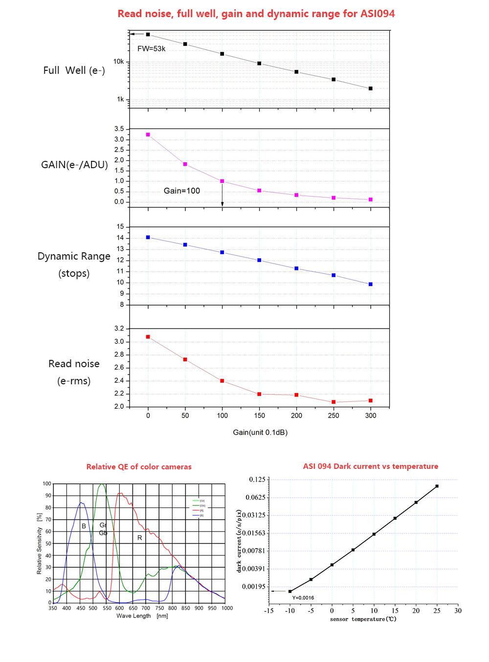 ASI094-readnoise-fullwell-gain-dynamic-rang-QE