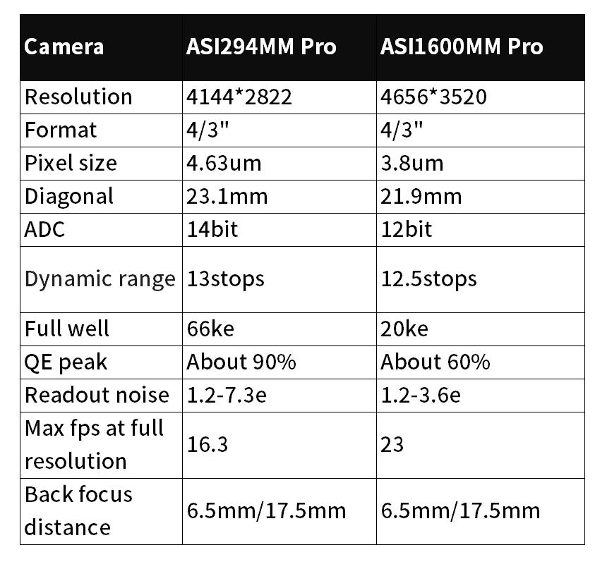ASI294MM Pro vs ASI1600MM Pro