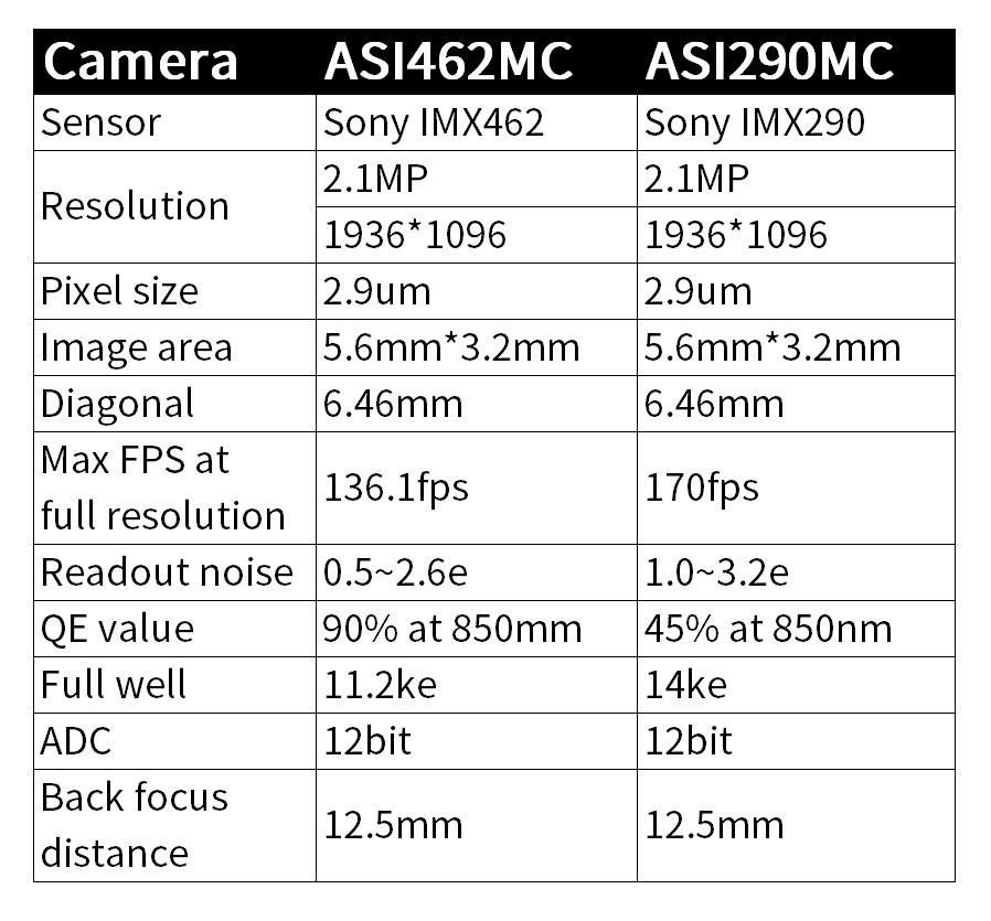 ASI462MC vs ASI290MC