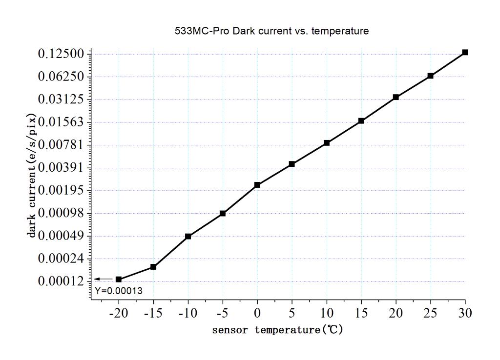 ASI533-Dark Current