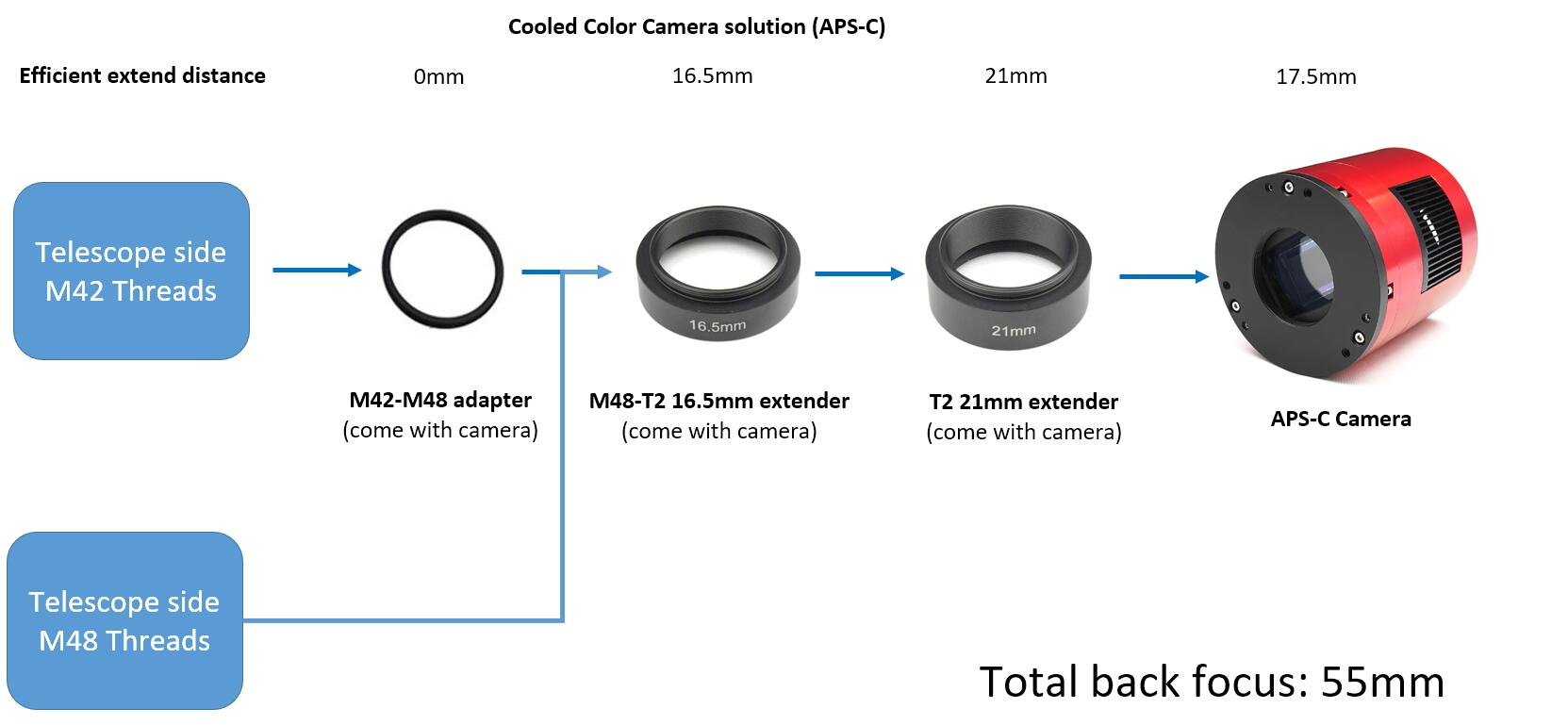 The best solution of 55mm back focus length | ZWO ASI
