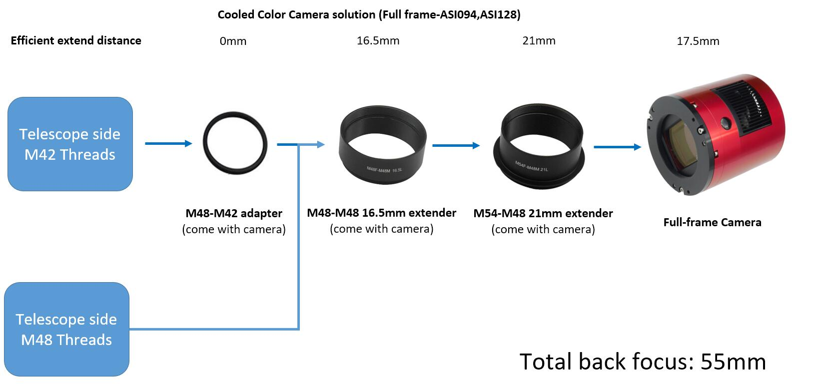 Cooled Color Camera solution(Full frame-ASI094,ASI128)