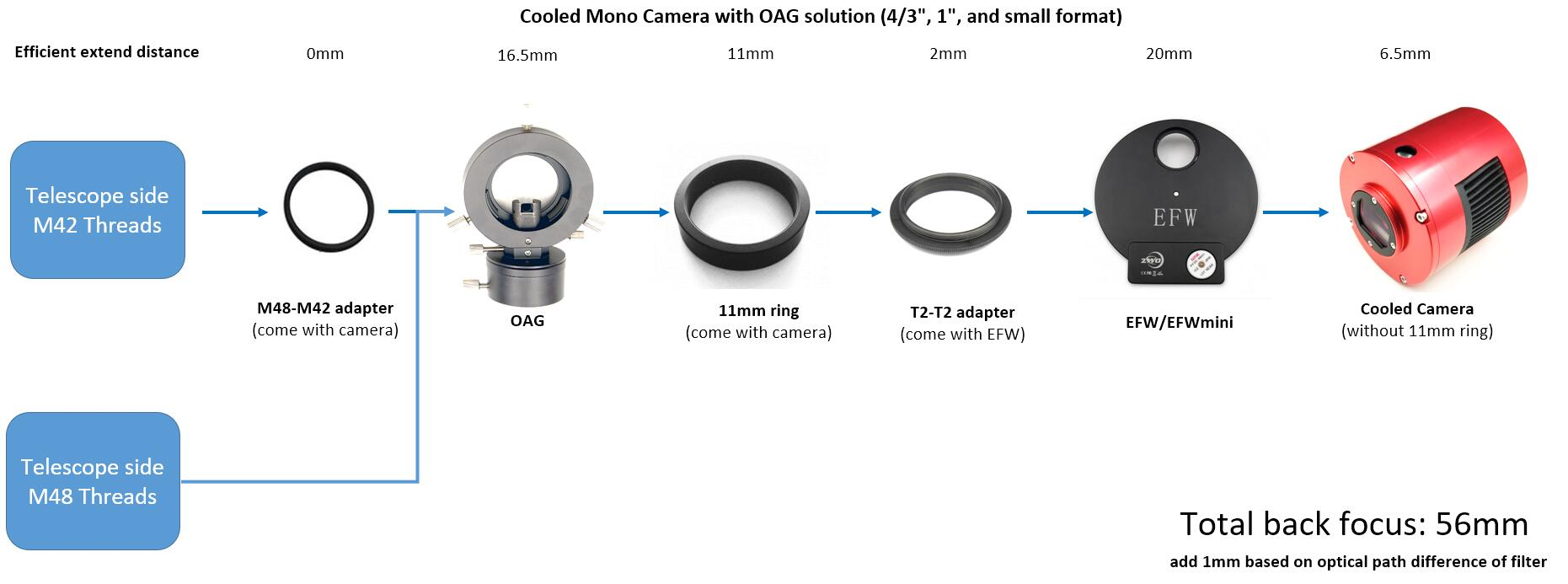 Cooled Mono Camera with OAG solution