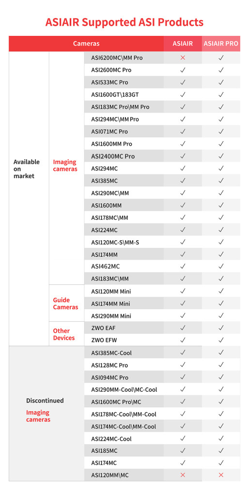 Supported list of ASIAIR PRO for ASI cameras