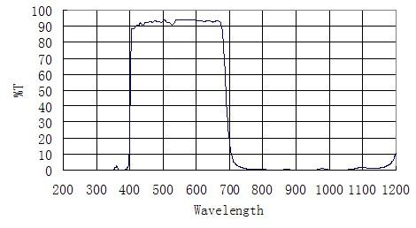 ZWO社製UV/IR カットフィルター - 1.25 サイズ