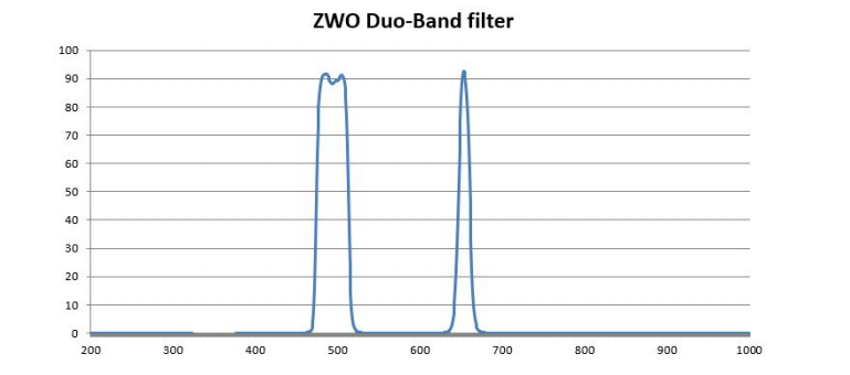ZWO-Duo-Band-filter (2)