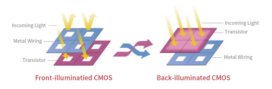 backlit-sensor