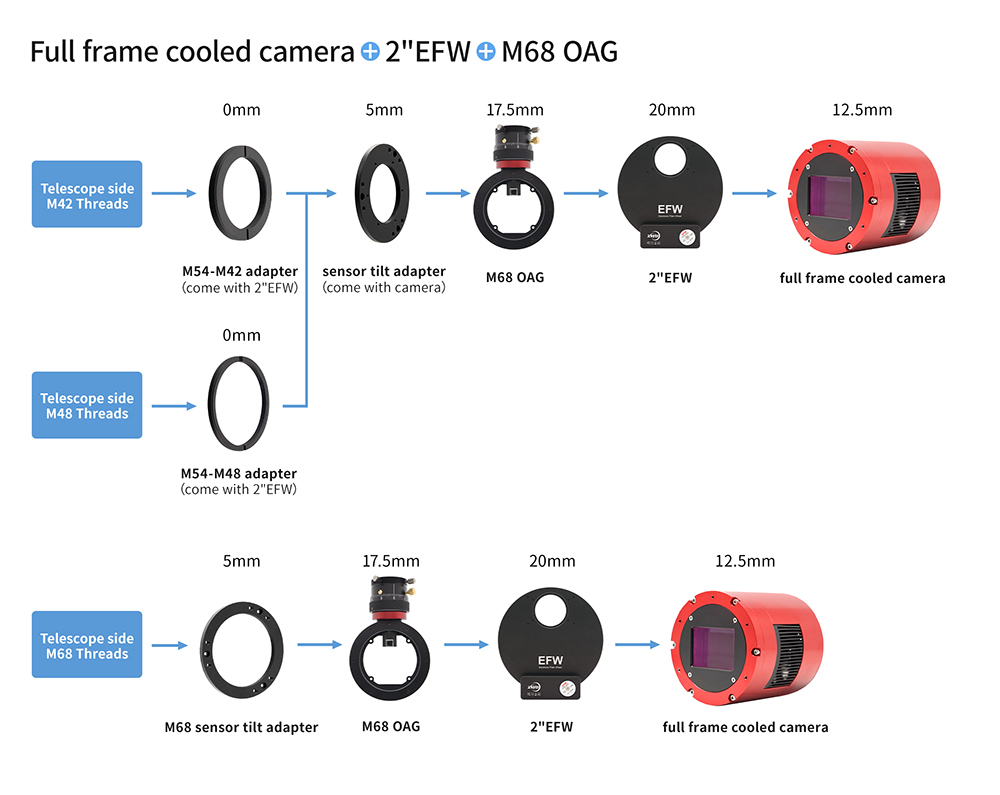 full frame cooled camera + 2inch EFW + M68 OAG