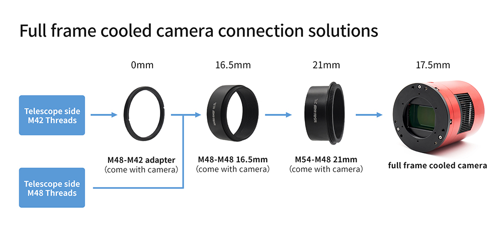 full frame cooled camera - 55mm back focus length solution