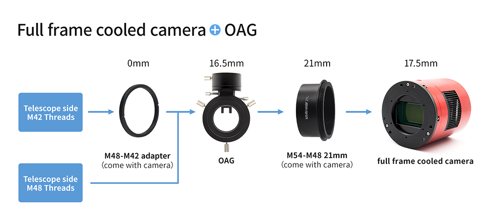 full frame cooled camera + OAG