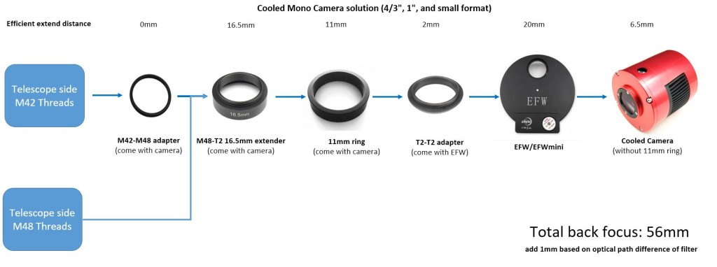 small frame cooled camera + 1.25inch 31mm 36mm EFW