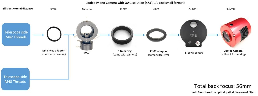 small frame cooled camera + 1.25inch 31mm 36mm EFW + OAG