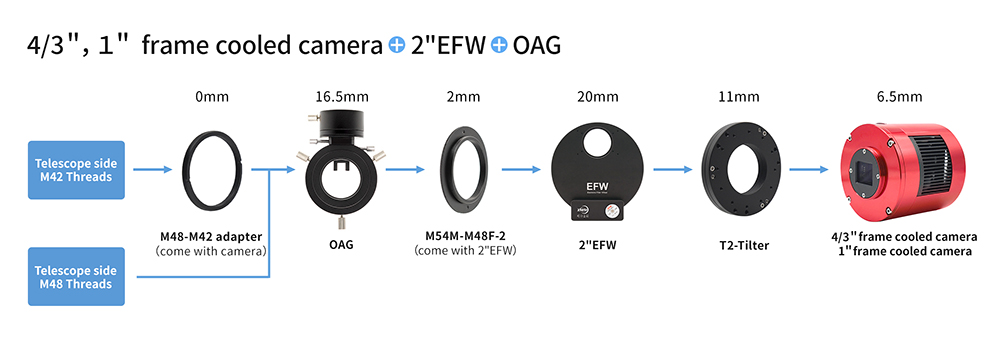 small frame cooled camera + 2inch EFW + OAG
