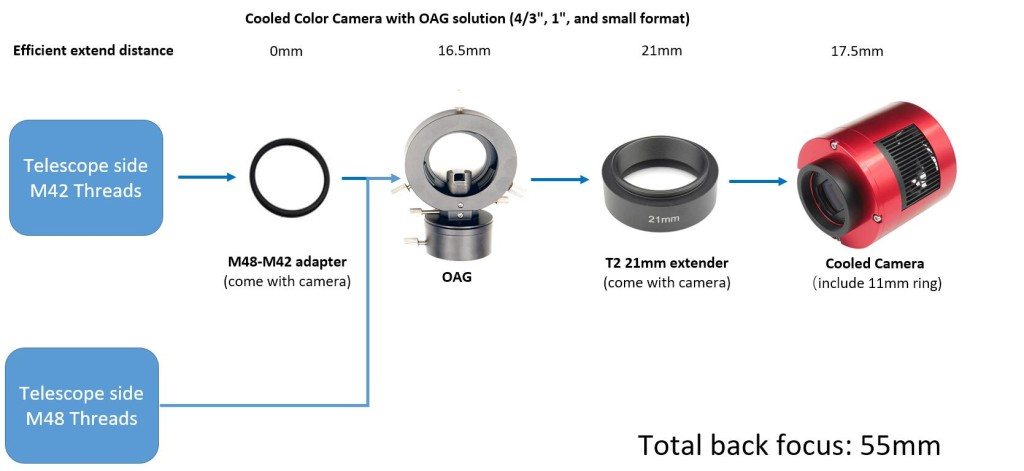 small frame cooled camera + OAG